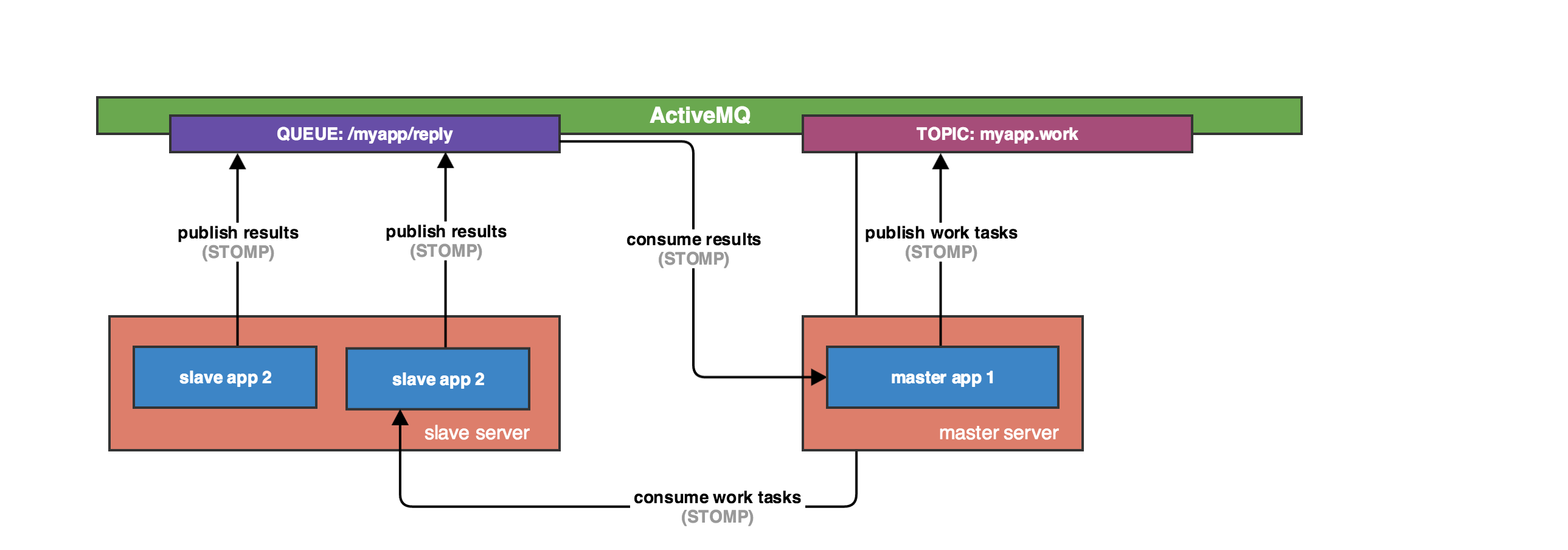 STOMP / ActiveMQ communication for Ruby / Rails applications