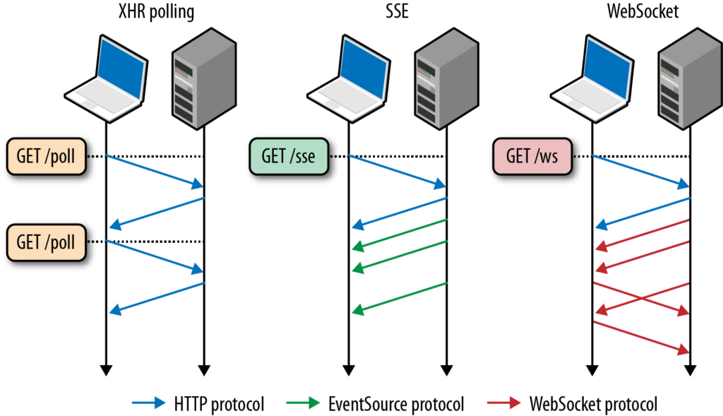 Polling vs SSE vs WebSocket